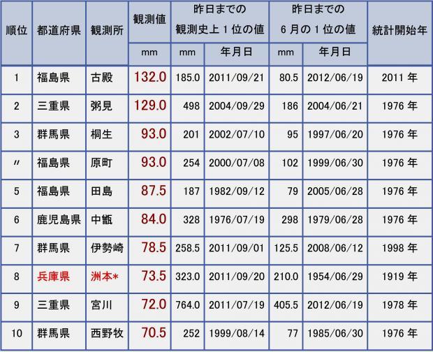 2013年6月15日 日降水量の全国ランキング
