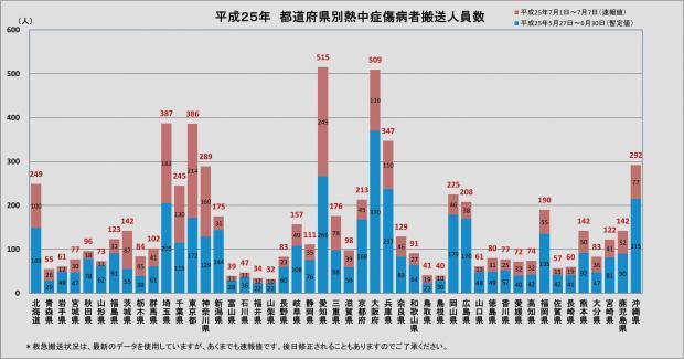 平成25年 都道府県別熱中症傷病者搬送人員数