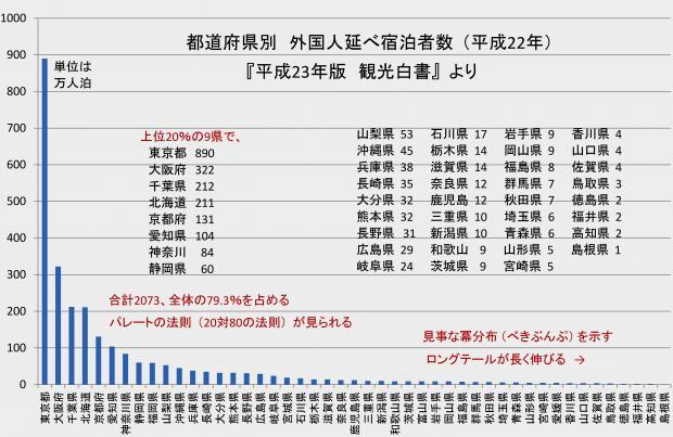 都道府県別 外国人延べ宿泊者数 (平成22年)