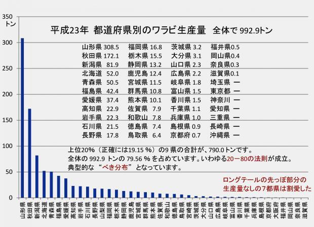 平成23年 都道府県別のワラビ生産量