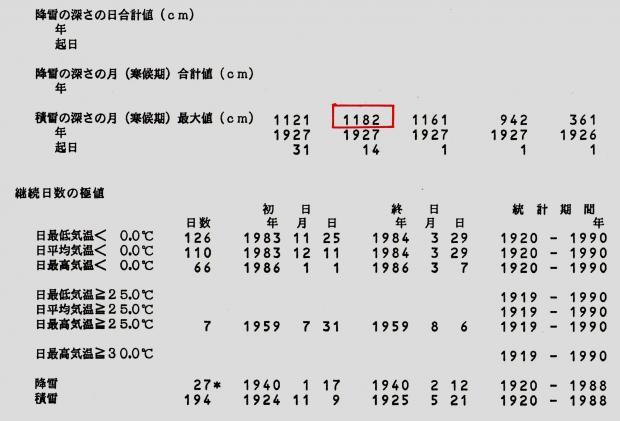 『日本気候表』から抜粋引用