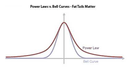 Bell-Curve-v-Power-Law-Why-Fat-Tails-Matter.jpg