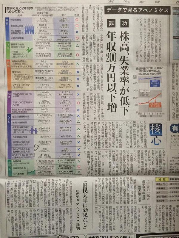 「アベノミクス餓死」~日本の景気は20年は回復しない「東京新聞」年収200万円以下の家庭が毎年増え続けているのは、日本社会が底抜けして崩壊過程に