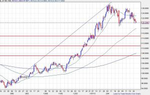 EURJPY0328 day