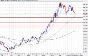 EURJPY0402 day