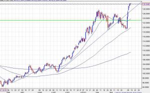 EURJPY0411 day