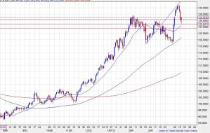 EURJPY0416 day