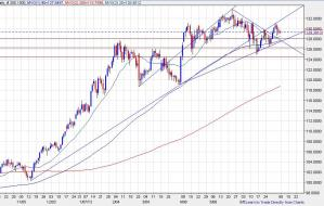 EURJPY0705 day