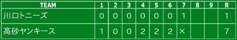 2012.4.22川口トニーズ戦