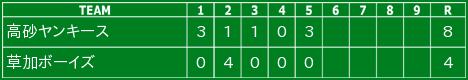 2012.11.10テリア杯草加ボーイズ(4年)