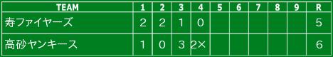 2013.3.9練習試合2試合目寿ファイヤーズ