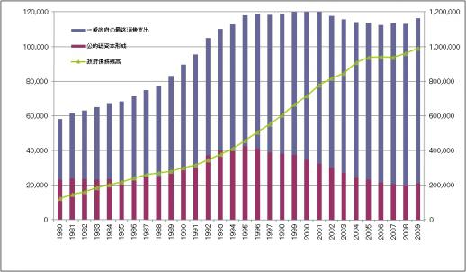 公共投資推移