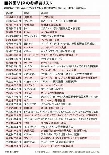 外国VIPの参拝者リスト
