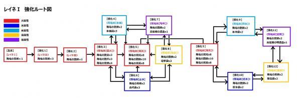 レイネ強化ルート図