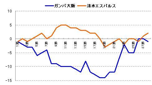 得失点差 折れ線グラフ