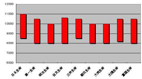 平均株価レンジ