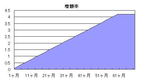 年金 増額率