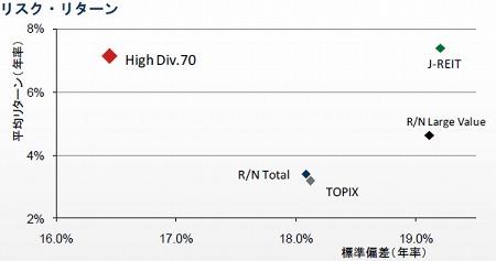 野村日本株高配当70のリスク・リターン
