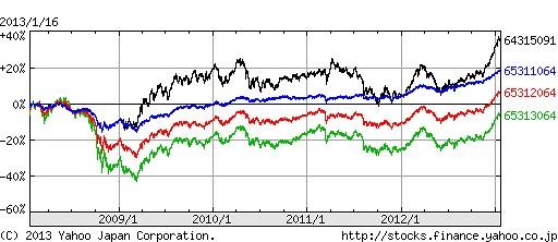 ラッセル・グローバル・バランスと世界経済インデックスの比較