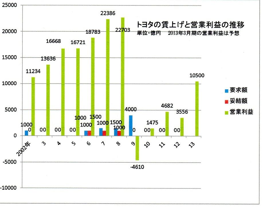 50 13年用 トヨタの営業利益と賃上げの推移