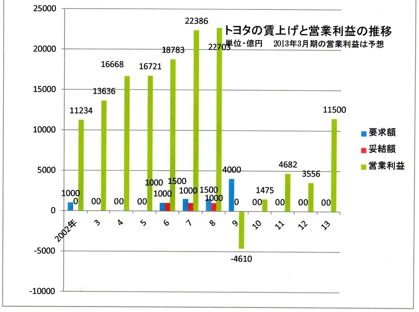 50 2013 トヨタの営業利益と賃上げの推移