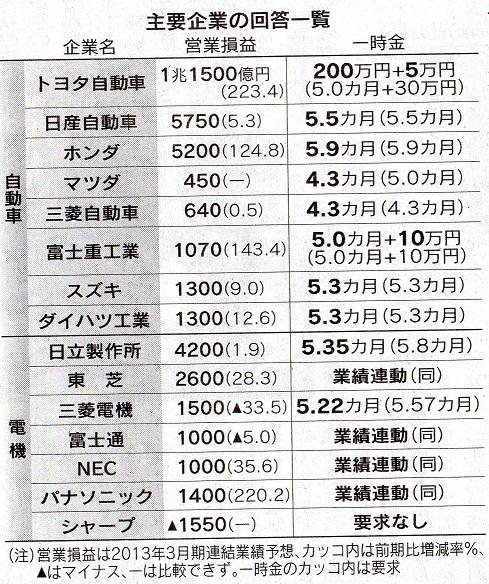 50 日経 13春闘回答表