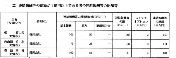 30 トヨタ役員報酬 201303
