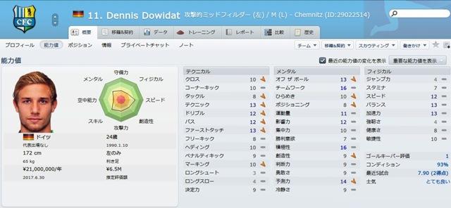 Dennis Dowidat2014