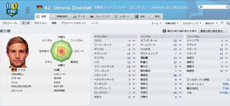 Dennis Dowidat2016