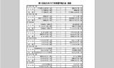 【情報】 全日本クラブ選手権の詳細な結果はココで!