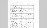 【情報】 全日本選手権ホープス・カブ・バンビの部結果