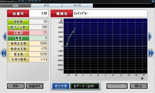 ファインプレー グラフ