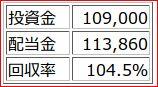 2012馬券統計