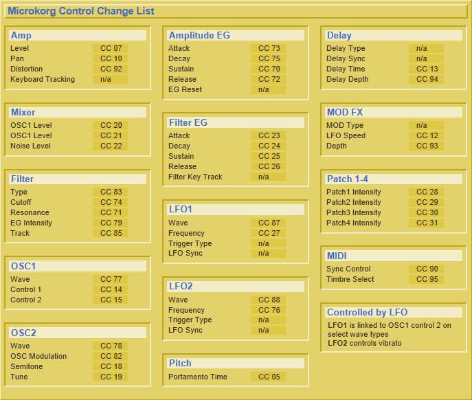 MicroKorg Control Change List