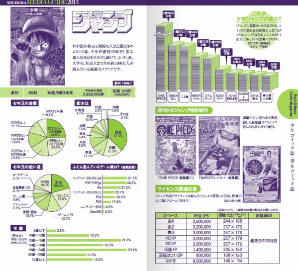 【少年ジャンプ】コミックス累計販売部数の上位10タイトル発表!トップ5は日本人1人あたり1 冊以上持っている計算