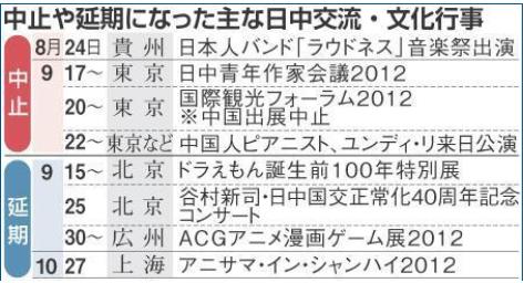 【反日デモ】日中文化交流も相次ぎ中止・・・・「ドラえもん特別展・ACGアニメ漫画ゲーム展・アニサマ」 クールジャパンにも影響