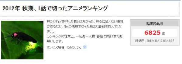 2012年秋アニメ 1話で切ったアニメランキング!1位は・・・