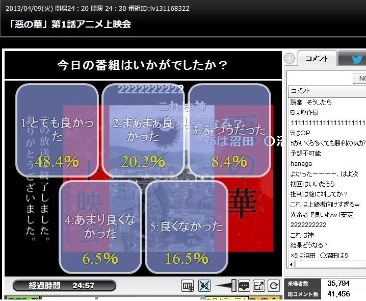 『惡の華』 ニコ生第1話の満足度・・・「とても良かった」が48.4%!
