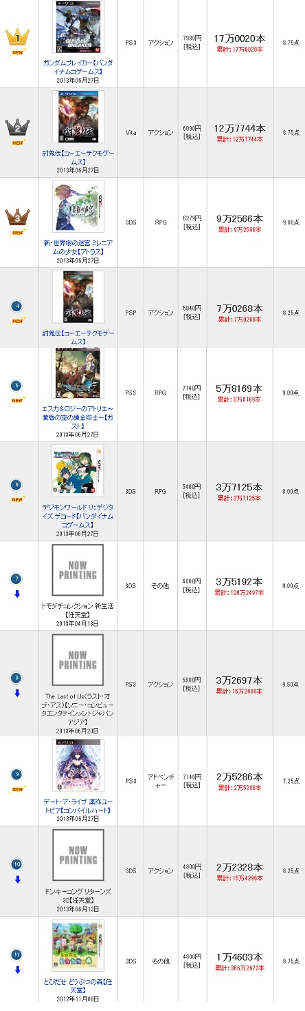 PS3『デート・ア・ライブ 凜祢ユートピア』が週間で2,5万本売り上げる!