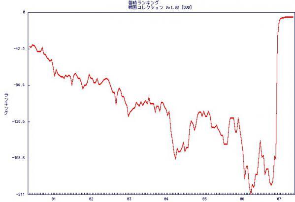 Graph20120707091415B007TYFD4S_rank.jpg