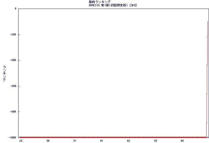 Graph2013020422_B00ALNOLL0_168_1000_99999999___rank.jpg
