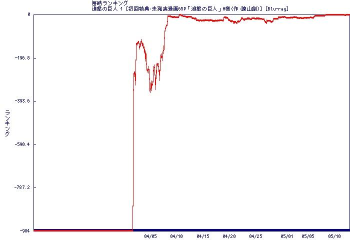 Graph2013051215_B00C38PQE2_1440__99999999___rank.jpg