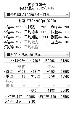 tenhou_prof_20120625.png