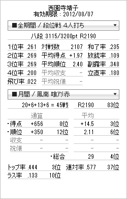 tenhou_prof_20120718.png
