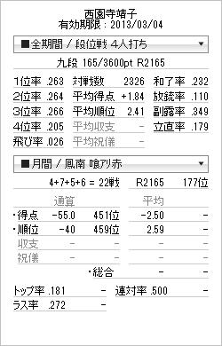 tenhou_prof_20130224.png