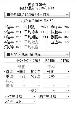tenhou_prof_20130227.png