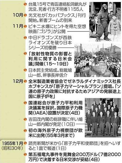 blog ビキニ事件と原子力をめぐる動き3