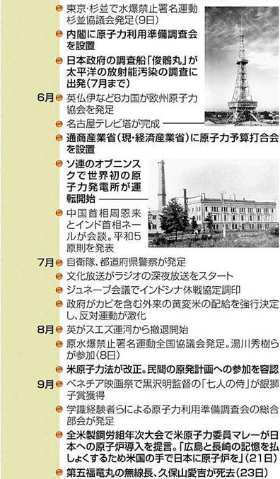 blog ビキニ事件と原子力をめぐる動き2