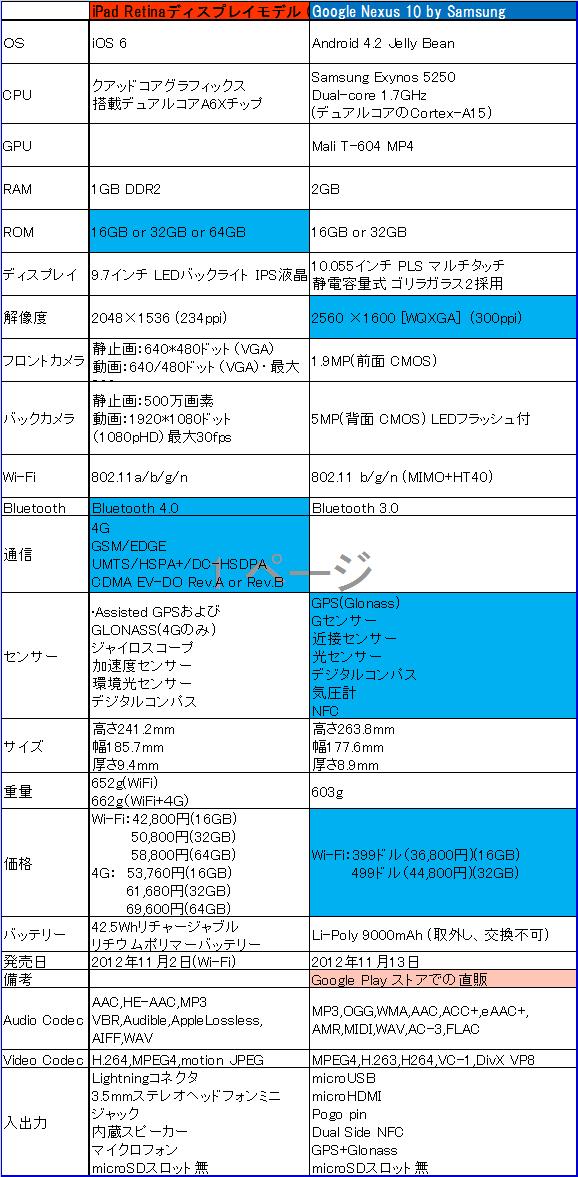 iPad 4gen_vs_google_nexus10