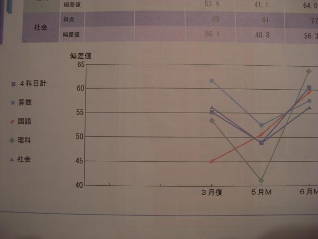サピマンスリー成績向上例015